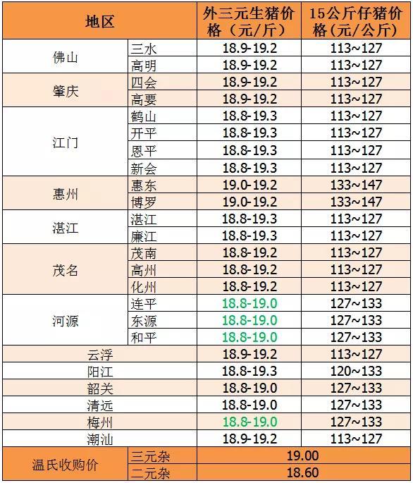 9月14日:豬價跌勢加劇!肉價恢復到十幾塊等到明年下半年?-圖2