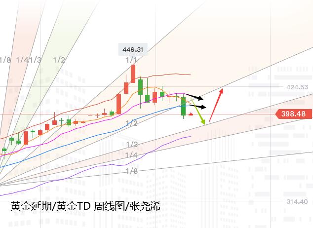 張堯浠:黃金重挫百線支撐暫止、關註高能事件初潮來襲-圖3