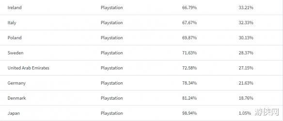 豹女出装_主机大战谁能赢?全球84%的国家PS5需求量比XSX高-第4张图片-游戏摸鱼怪