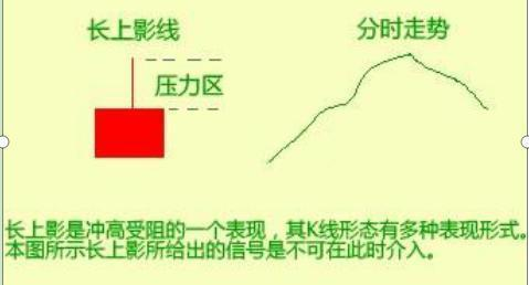 中國牛市:當你看到這種上影線試盤,不要猶豫,跟上莊傢吃肉-圖2