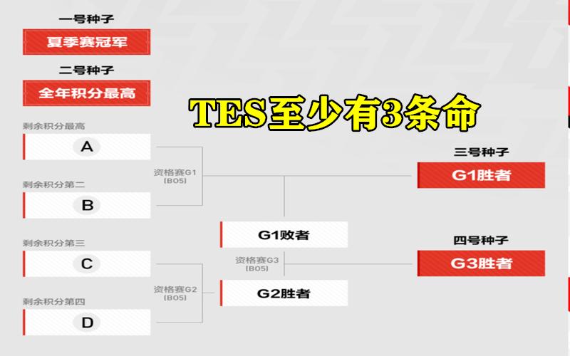 """""""不希望TES奪冠""""就在今天,LCK熱議LPL季後賽4強,TES有兩點克制我們-圖5"""