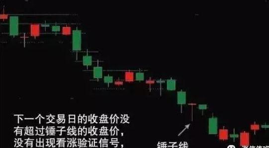 """中國股市:反復牢記""""錘子線買進,上吊線賣出"""",練到極致是絕活-圖5"""