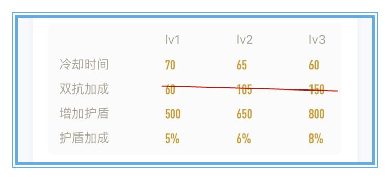 dnf复活药叫什么_体验服10月27日更新:刘邦移除双抗,芈月削弱减速,貂蝉加强-第15张图片-游戏摸鱼怪