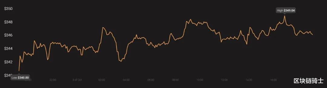 比特幣再次證明瞭自己具有價值資產的屬性-圖3