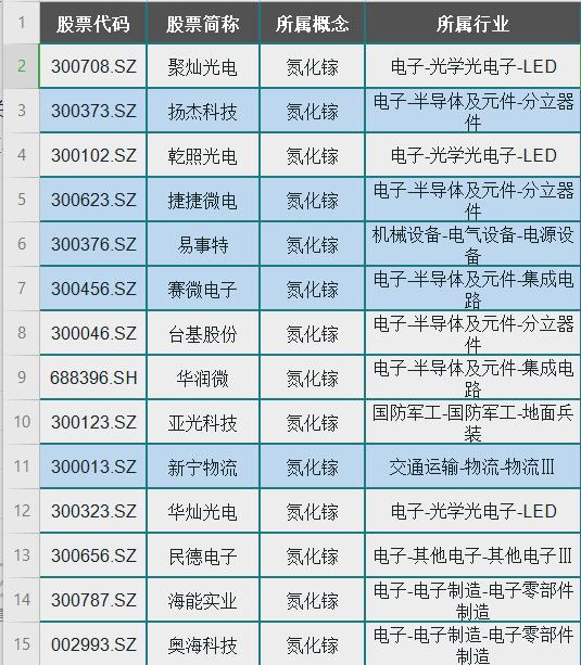 """百億級消費市場""""新寵"""":氮化鎵相關概念股(含龍頭名單)一覽-圖2"""