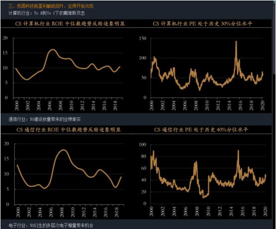 A股中長期向好趨勢未改,每波回調都是入場良機-圖2