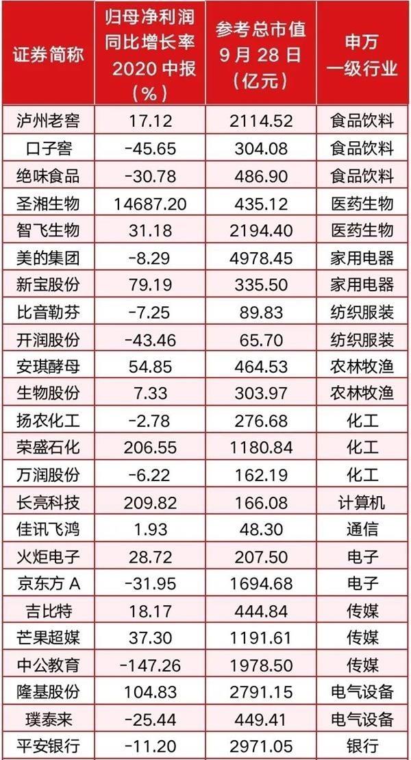 """10月A股""""擒牛"""":三條主線積極佈局金秋""""好股""""(個股)-圖4"""
