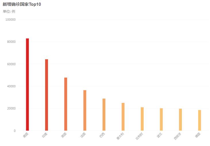 截止到10月30日,海外單日新增再度刷新,美國疫情曲線持續上漲-圖3