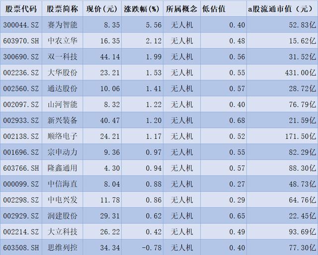 15隻被低估的無人機,一股低估值僅0.27-圖2