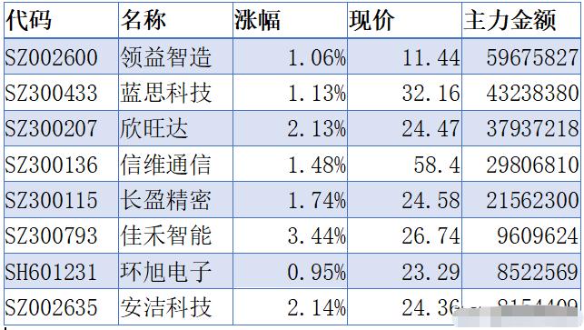 A股被低估的6隻低位股名單出爐!-圖3