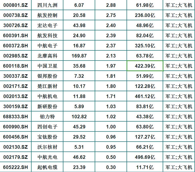 """今日A股""""領頭羊""""!32隻軍工+大飛機人氣股(名單)一覽-圖2"""