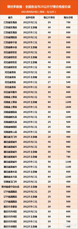 """6月24日20公斤仔豬價格,豬市""""踩踏不斷"""",仔豬跌""""上癮""""瞭?-圖7"""