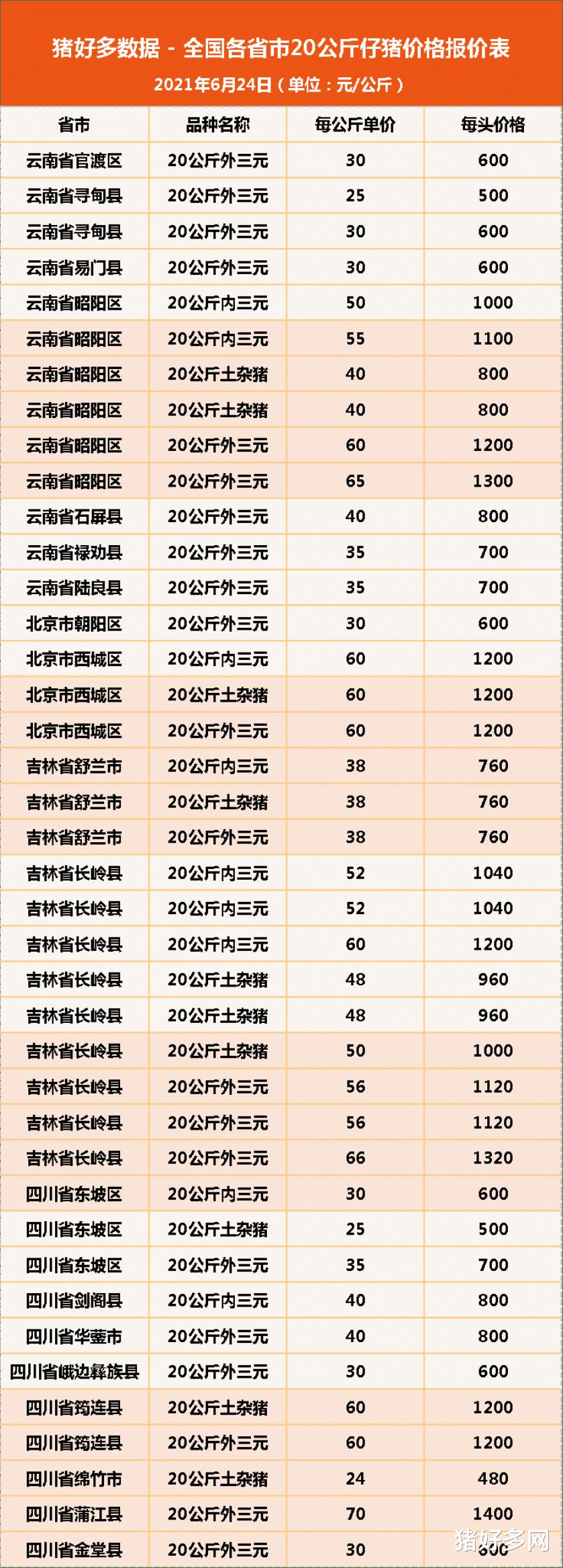 """6月24日20公斤仔豬價格,豬市""""踩踏不斷"""",仔豬跌""""上癮""""瞭?-圖5"""
