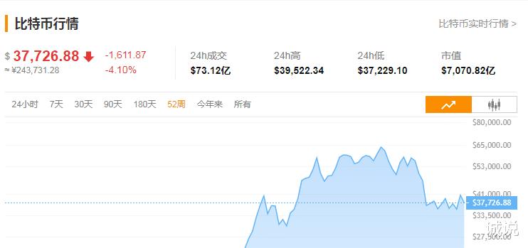 比特幣價格過去24小時跌破4.0%,全網累計超5.5萬人爆倉19.7億元-圖2