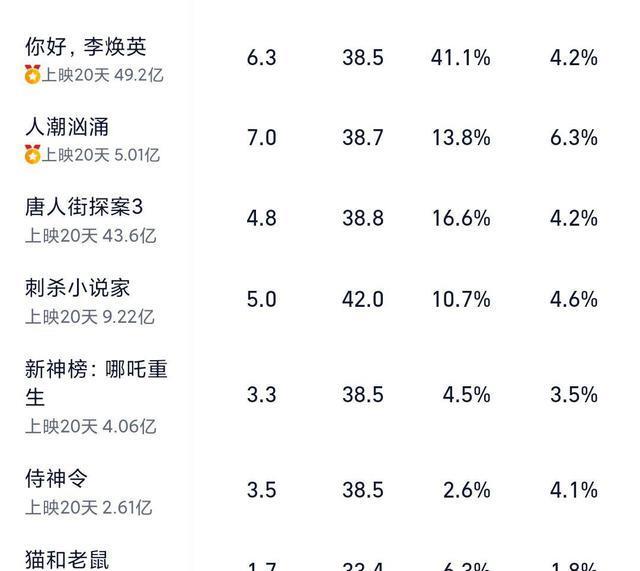 劉德華電影再度逆風翻盤,《人潮洶湧》突破5億,口碑和上座率齊飛-圖6
