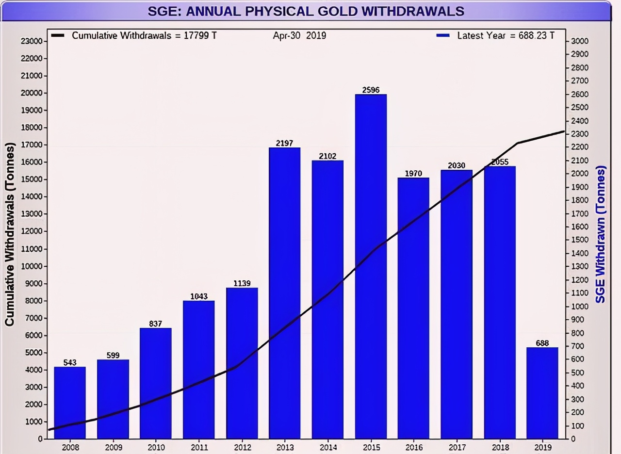 中國買傢提前拋售,巴菲特帶頭撤離, 大批黃金運抵中國, 事情有變化-圖9
