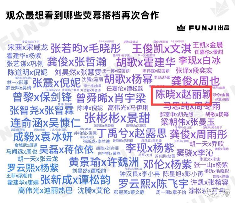 觀眾想看到再合作的熒幕CP:楊紫上榜最多,胡歌楊冪召喚青春記憶-圖7