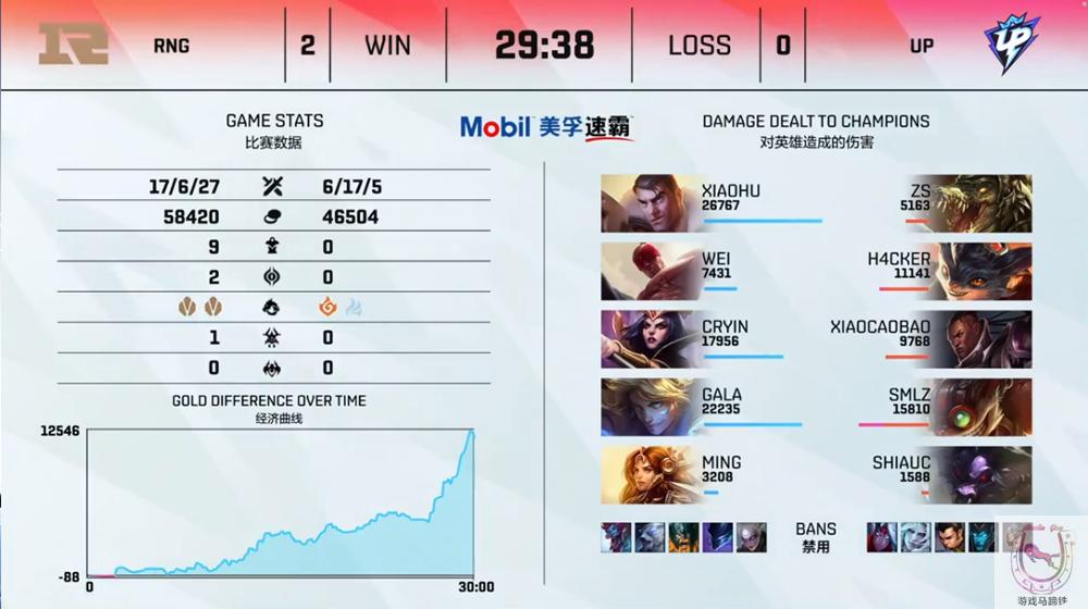 RNG小局豪取10連勝!冠軍隊的狀態回來瞭-圖3