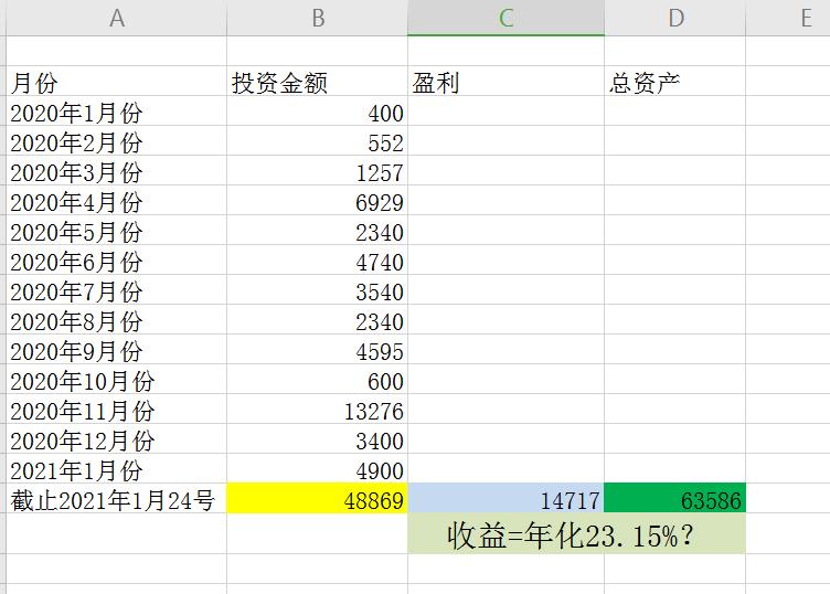 今年的投資收益才百分之二十三?大傢能否幫我看看明細算一算。-圖5