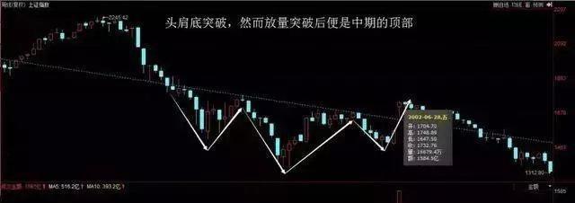 """中國股市:一旦""""成交量""""出現3種現象,代表主力正在出貨,留意-圖9"""