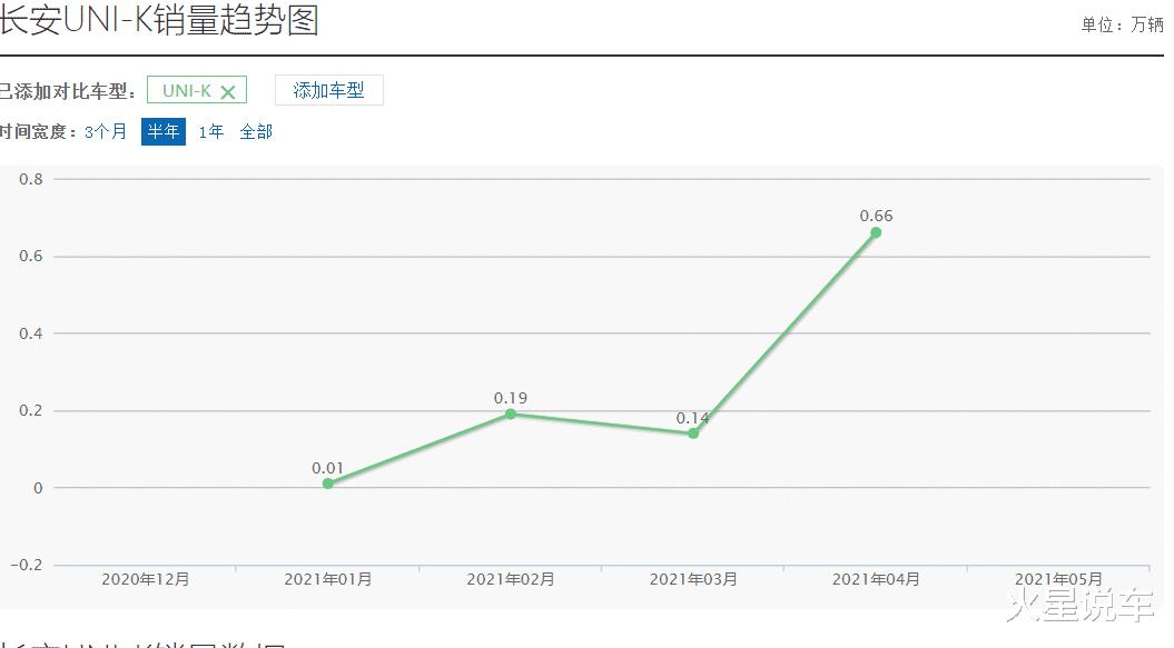 堪稱是合資殺手,上市兩月銷量破萬,為何如今不及CR-零頭-圖6