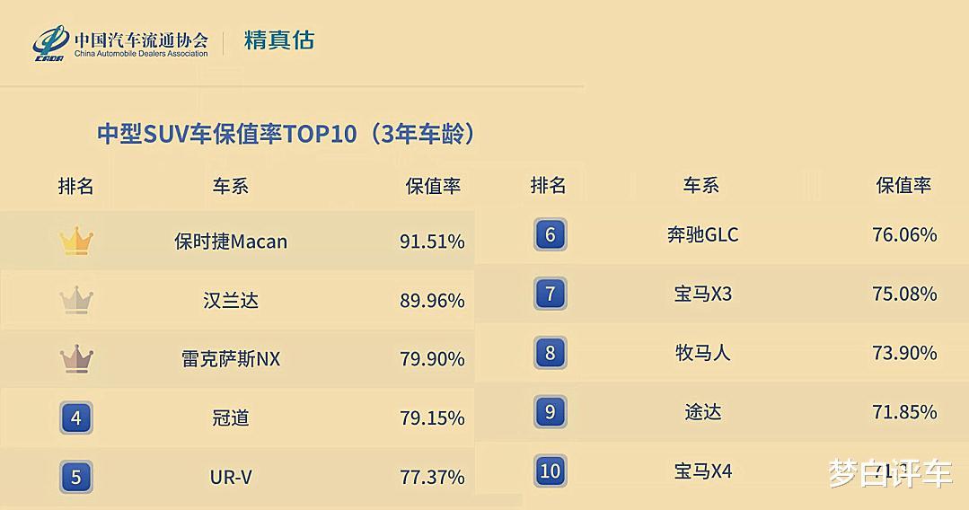 最新中型SUV保值率TOP10揭曉:漢蘭達失冠,冠道前五,寶馬X3上榜!-圖5