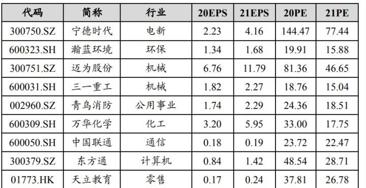 中國股市:8隻A股十倍潛力大牛一覽,績優股!(名單)-圖3