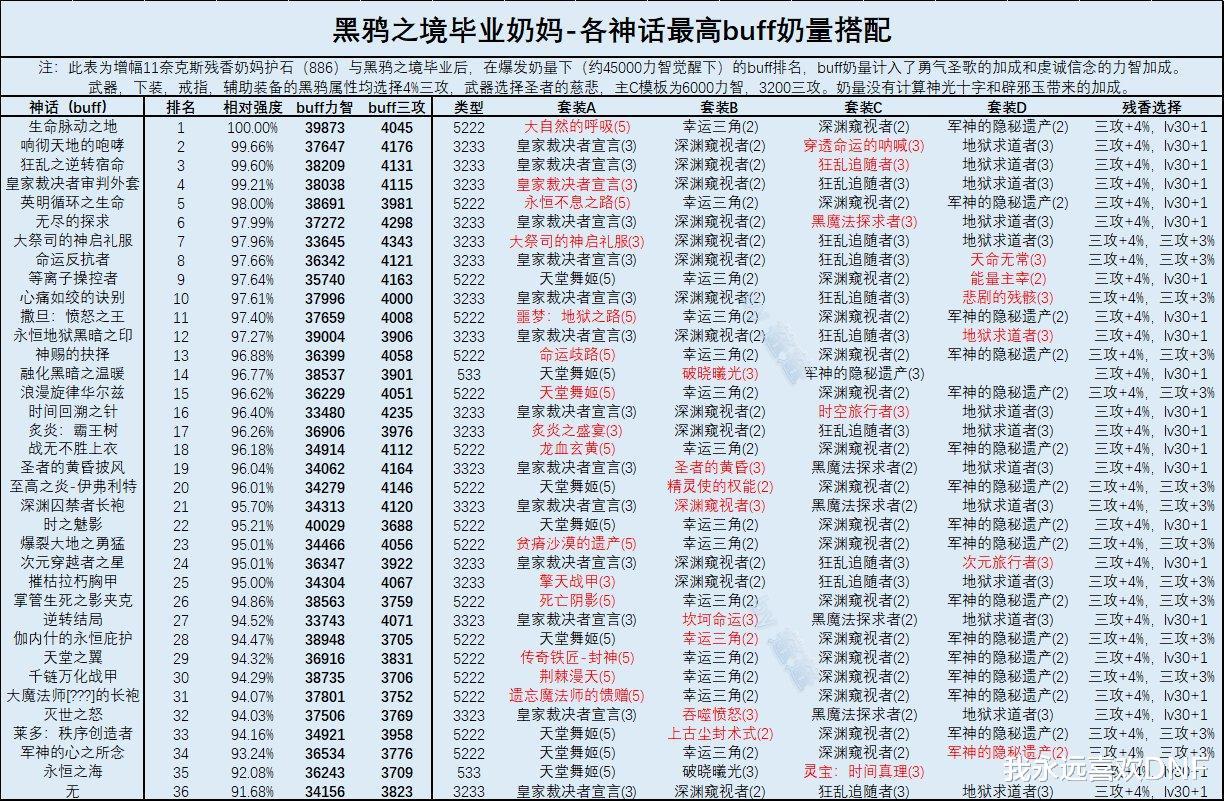 DNF:三奶黑鴉畢業後神話排名,大幽魂掉到19名瞭-圖4