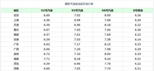 油價調整消息:今天4月14日,加油站92汽油、95汽油調後售價-圖5