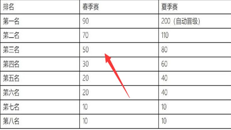 """繼LNG和EDG取勝後,LPL迎來""""霸二爛四""""新格局,RNG,IG或將加入爛隊!-圖7"""