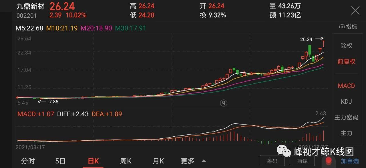 7月27日個股漲停密碼-圖2