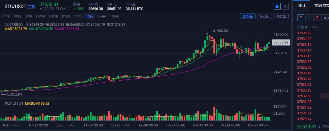 「金娃娃投資」數字幣BTC,SUSHI滿倉看跌 21.2.4-圖6
