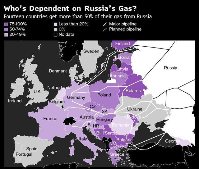 俄德一心建成北溪2,讓烏克蘭大禍臨頭,難怪美國會試圖全力阻止-圖3