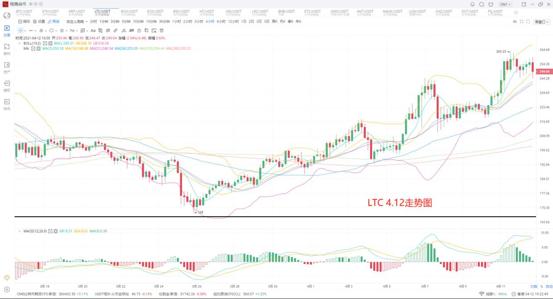 2021.4.12 程晟說幣 比特幣在陷僵持,消息市場之間的博弈-圖5
