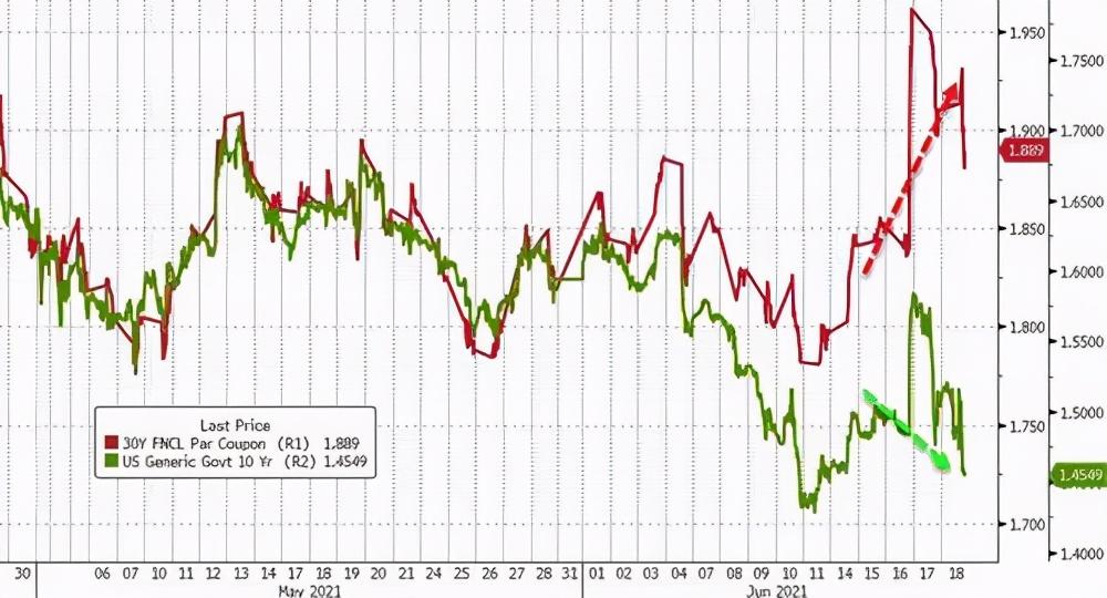 中國買傢提前拋售,巴菲特帶頭撤離, 大批黃金運抵中國, 事情有變化-圖7