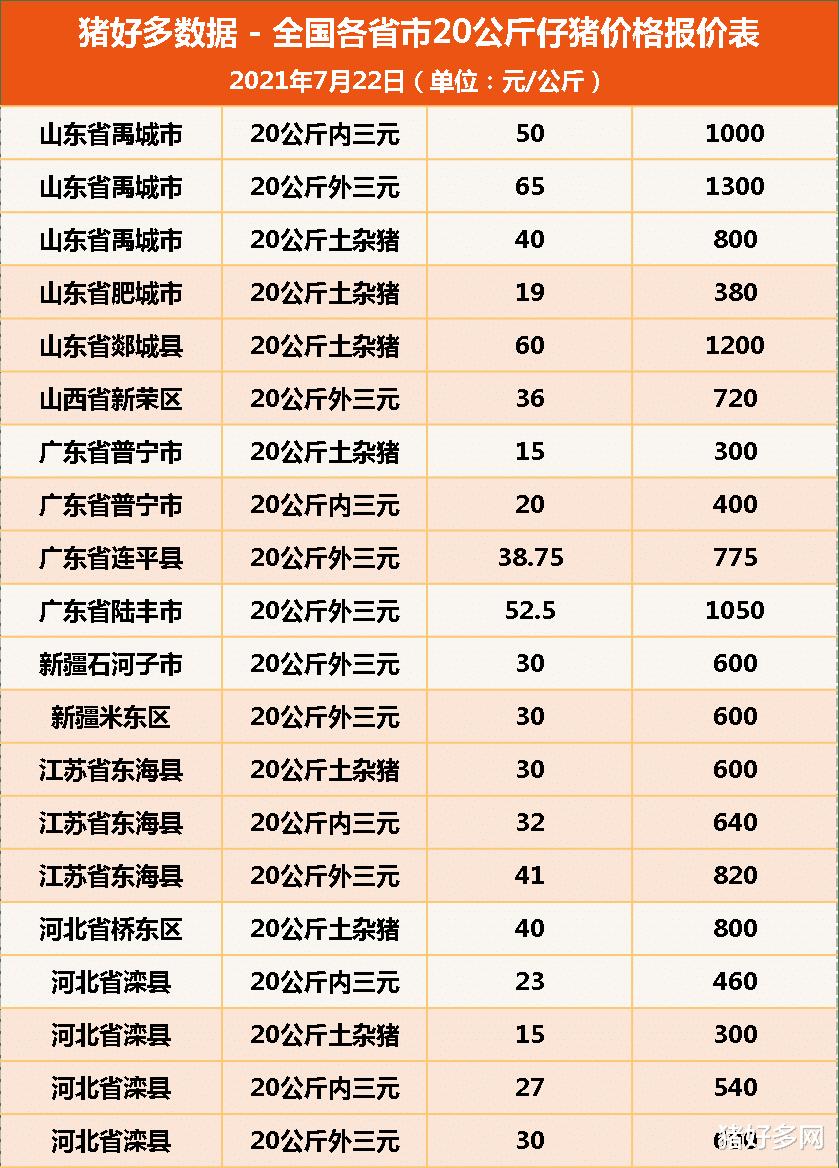 """7月22日20公斤仔豬價格,仔豬市場慘淡,豬農:補欄是""""跳火坑""""-圖5"""