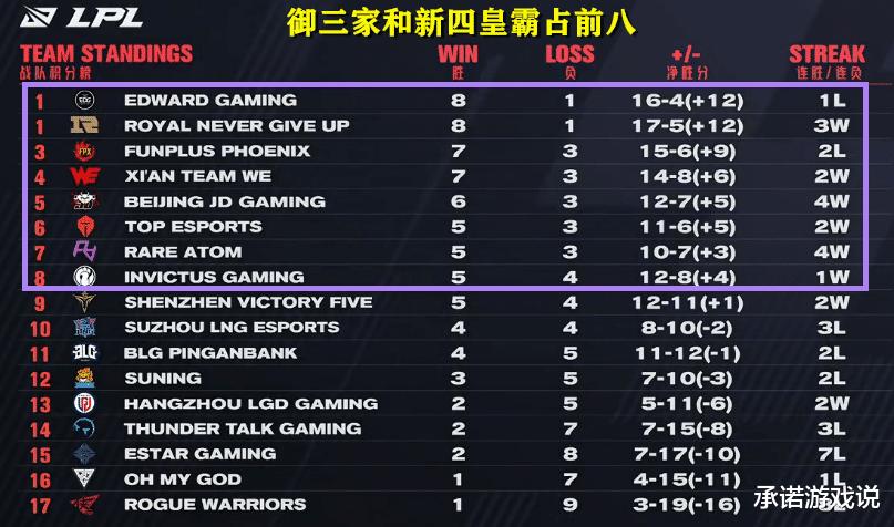 禦三傢VS新四皇6勝2負,芮爾王被小明牛頭完克,RNG鎖定榜單第一-圖5
