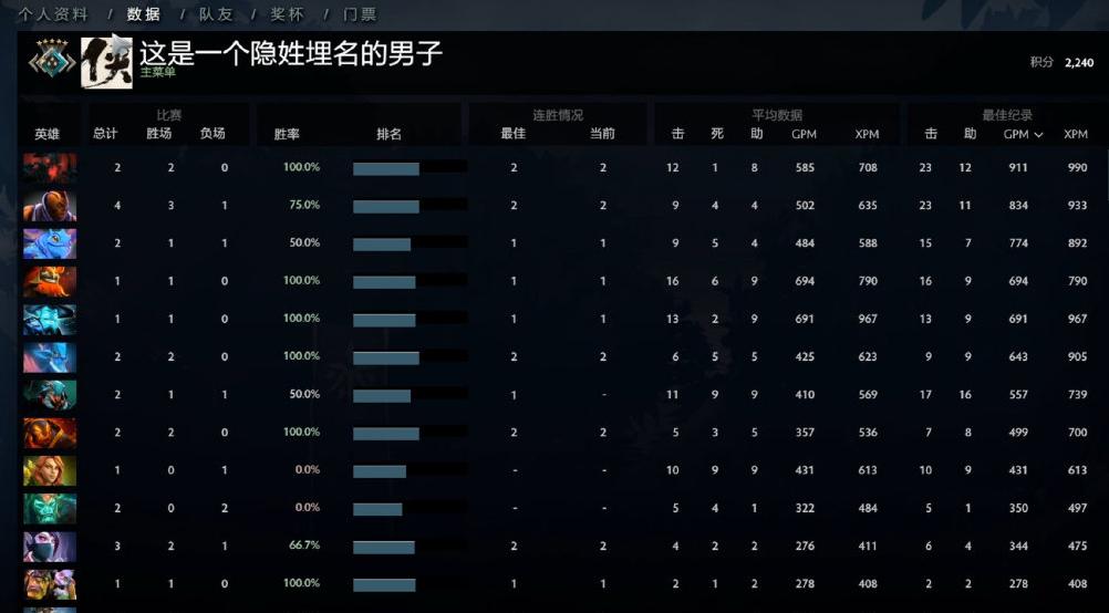 Dota2:老陳出分,2240,中軍5,網友:實力與分數相符-圖9