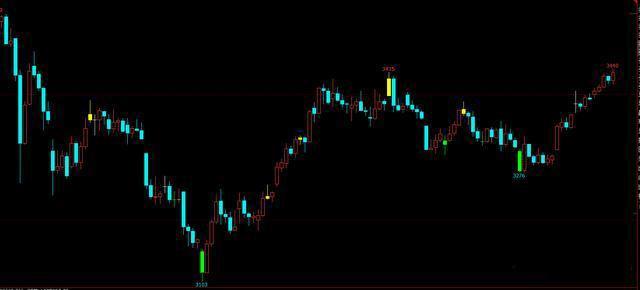 K線組合形態確定買賣點,技術分析短線實戰技巧-圖3
