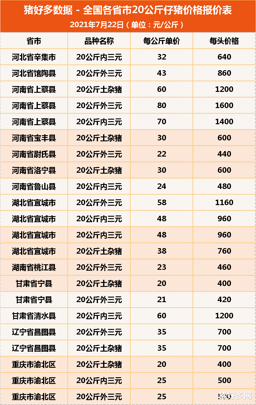 """7月22日20公斤仔豬價格,仔豬市場慘淡,豬農:補欄是""""跳火坑""""-圖6"""