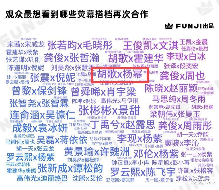 觀眾想看到再合作的熒幕CP:楊紫上榜最多,胡歌楊冪召喚青春記憶-圖5