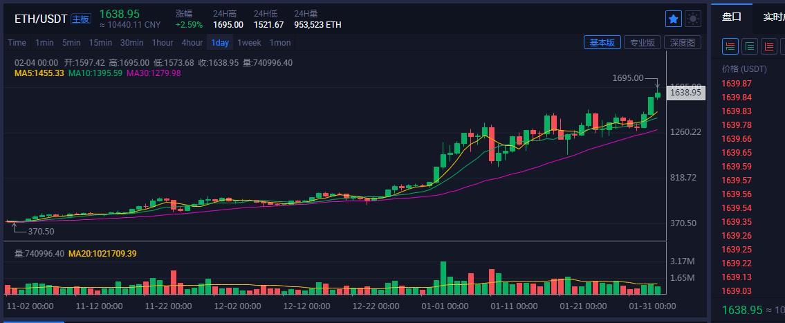 「金娃娃投資」數字幣BTC,SUSHI滿倉看跌 21.2.4-圖5