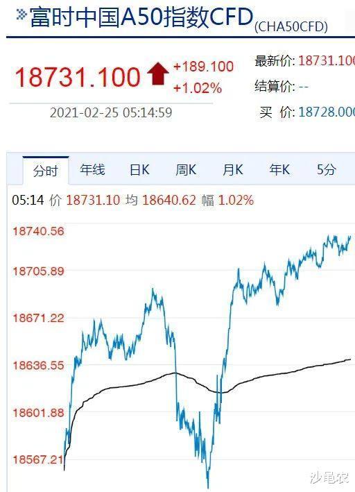 02.25股市早8點丨今夜又傳來好消息-圖2