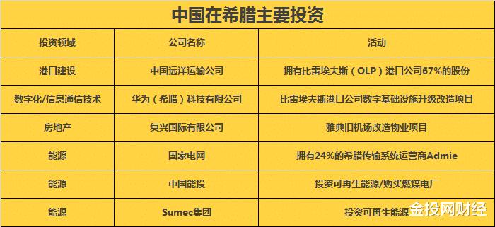 中國剛走!希臘宣佈300億歐元國傢復興計劃,曾被中國買、買、買-圖3