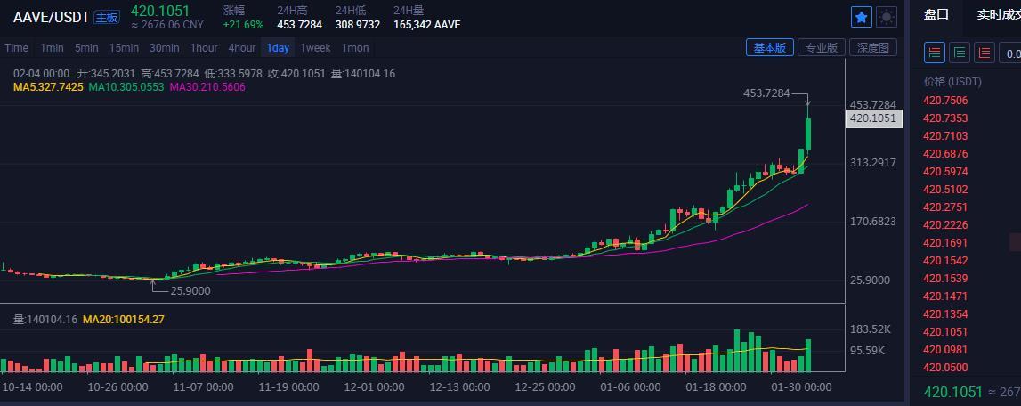「金娃娃投資」數字幣BTC,SUSHI滿倉看跌 21.2.4-圖3