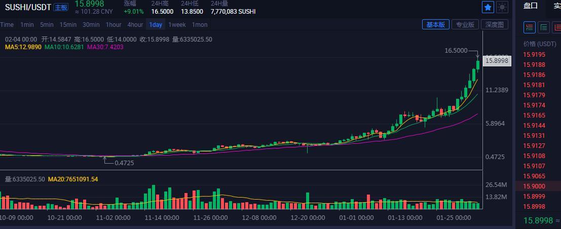 「金娃娃投資」數字幣BTC,SUSHI滿倉看跌 21.2.4-圖2