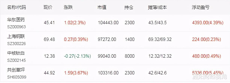 5月12日【核心股池】:緊急調倉,短線強勢起爆股名單-圖4