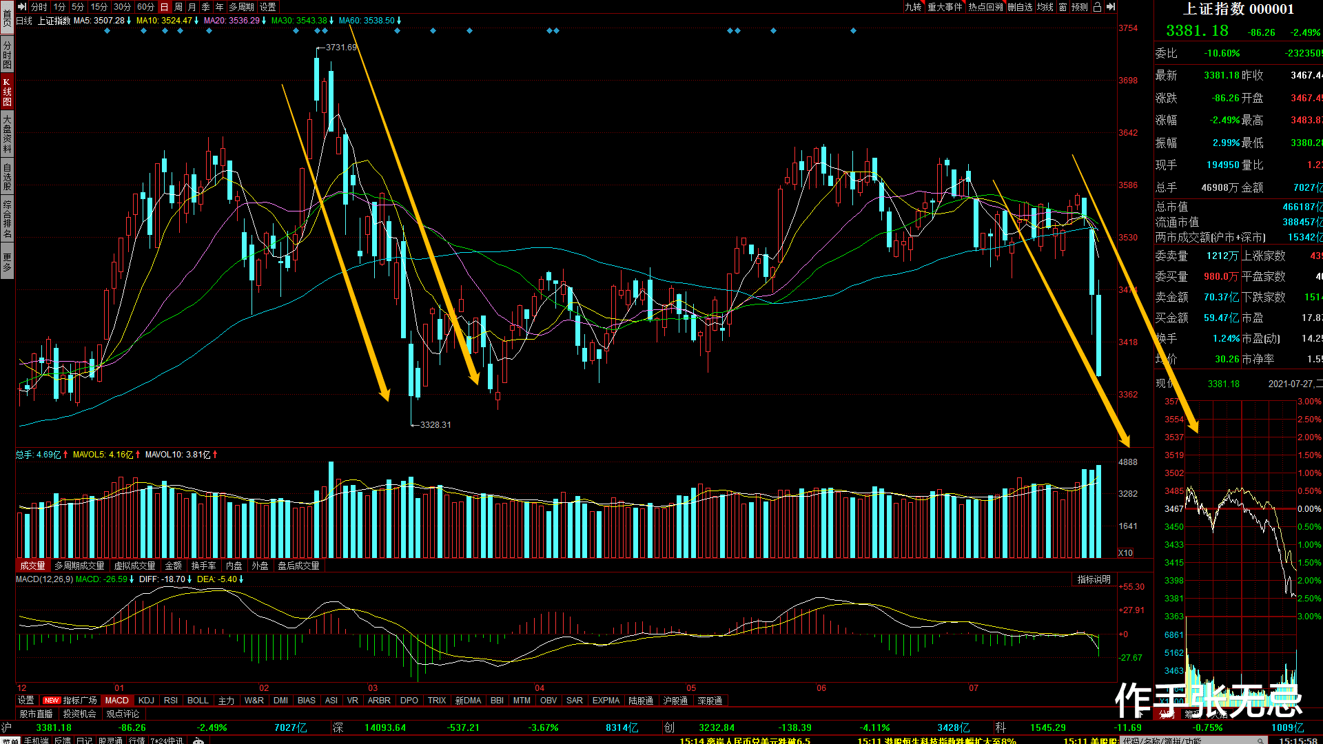 2021-7-27日A股板塊復盤:鋰電股大幅回調,明天的市場怎麼走?-圖2