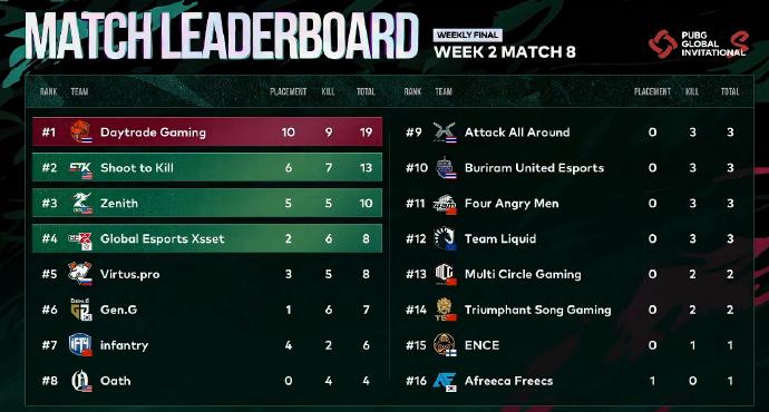 PGIS全球邀请赛:4AM强势拿下第二周决赛冠军,恭喜4AM