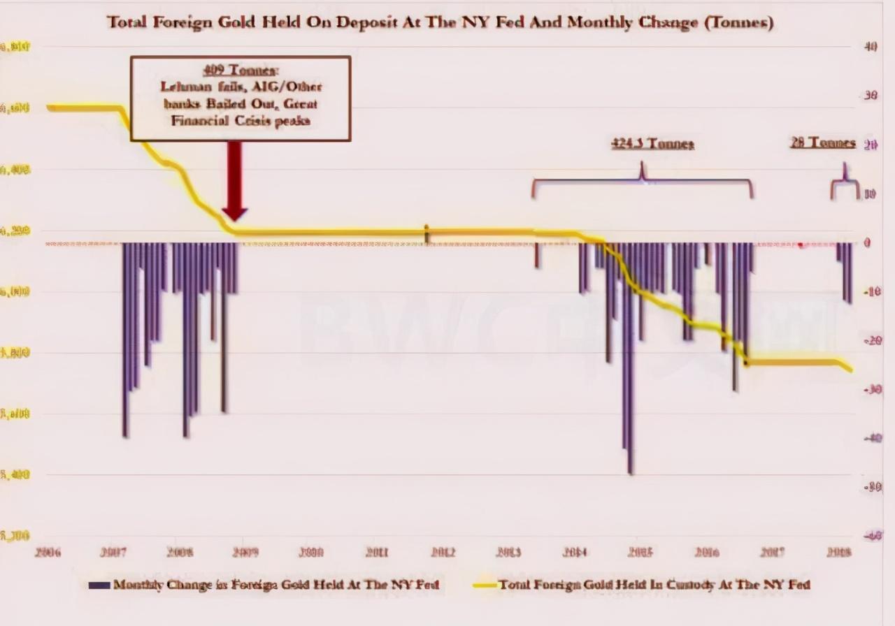 數千噸黃金或運抵中國,或改寫美元地位,或將清零美債,事情又有新變化-圖6